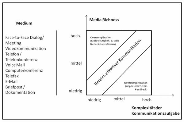 mediensynchronität