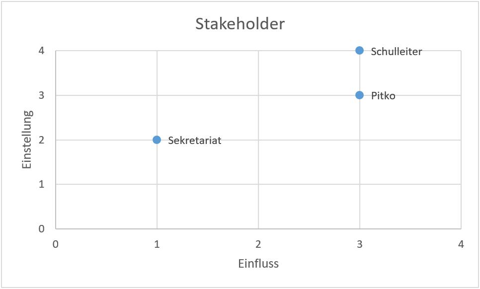 stakeholder-programm