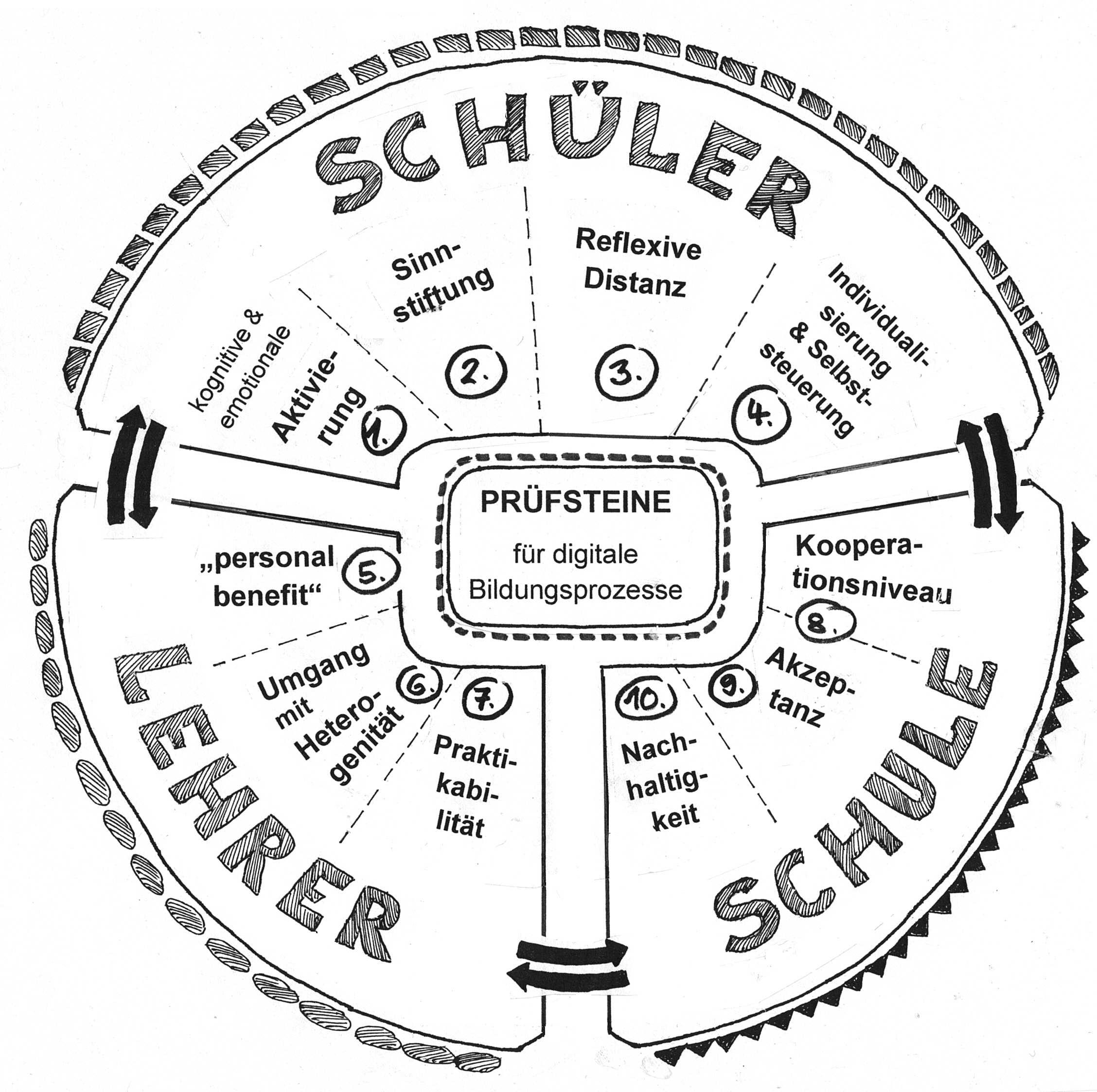 zehnprüfsteine-digitalebildung_HilbertMeyer